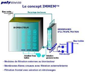 Schema concept IMMEM