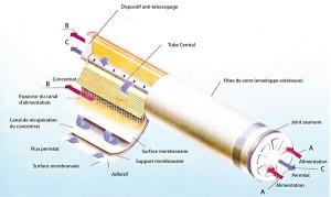 Schéma de coupe - Osmose inverse
